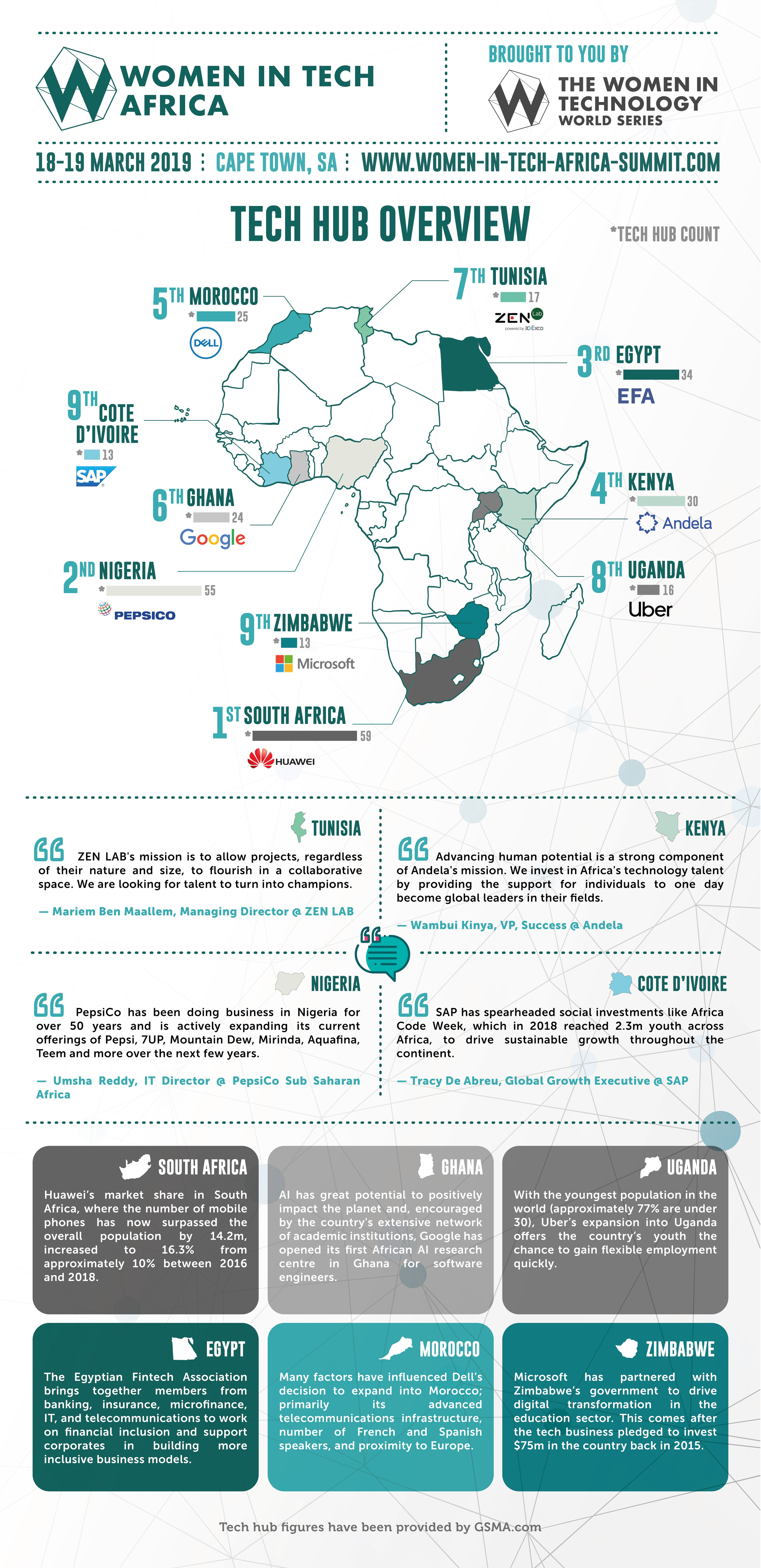 Women-in-Tech-Africa-Infographic